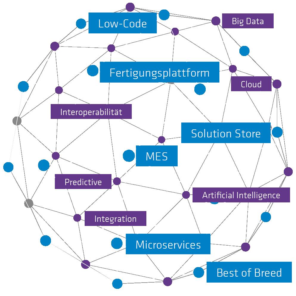 Ein Netz mit Begriffen der cronetworld von Industrie Informatik
